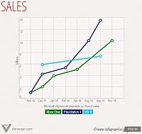 برای دیدن سایز بزرگ روی عکس کلیک کنید  نام: Xbox One VS PS4 (Sales).jpg مشاهده: 30 حجم: 75.1 کیلو بایت