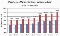 برای دیدن سایز بزرگ روی عکس کلیک کنید  نام: laptop-reliability.jpg مشاهده: 100 حجم: 20.1 کیلو بایت