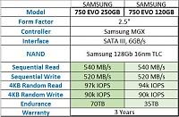 برای دیدن سایز بزرگ روی عکس کلیک کنید  نام: Samsung 750 Evo.JPG مشاهده: 190 حجم: 53.0 کیلو بایت