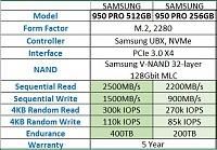 برای دیدن سایز بزرگ روی عکس کلیک کنید  نام: Samsung 950 Pro.JPG مشاهده: 191 حجم: 54.3 کیلو بایت