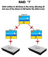 برای دیدن سایز بزرگ روی عکس کلیک کنید  نام: RAID_1_Diagram.jpg مشاهده: 56 حجم: 28.8 کیلو بایت