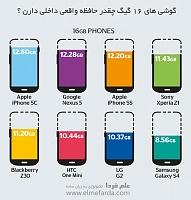 برای دیدن سایز بزرگ روی عکس کلیک کنید  نام: how-much-storage-16gb-smartphone.jpg مشاهده: 32 حجم: 61.3 کیلو بایت